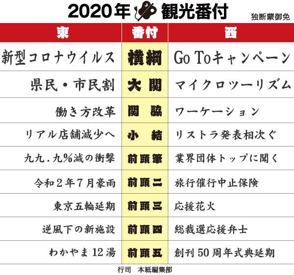 2020年観光番付