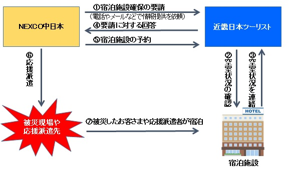 近畿日本ツーリスト中部災害時における宿泊施設確保等の協力に関する協定