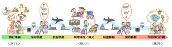 JALとJR東日本MaaS推進で連携
