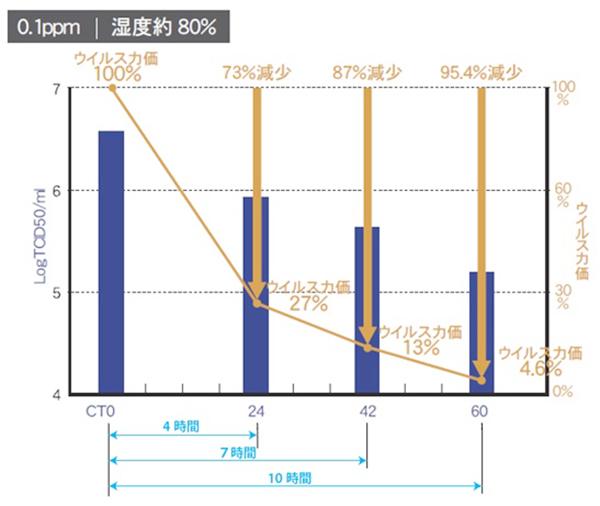 藤田医科大学の発表資料