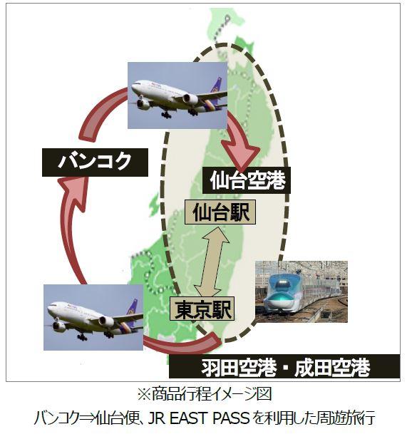 商品行程イメージ図