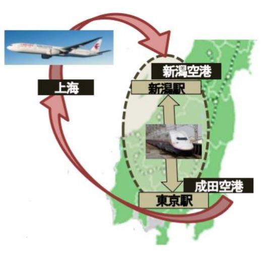 新潟空港活用イメージ