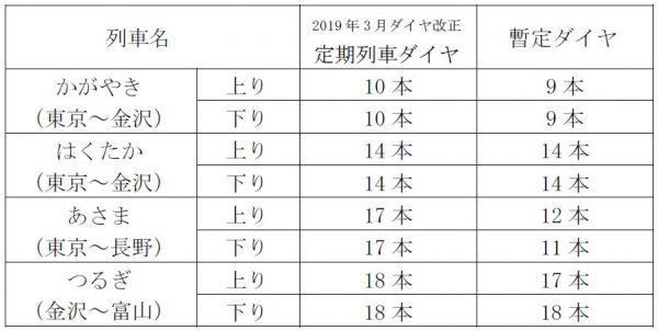 北陸 新幹線 ダイヤ